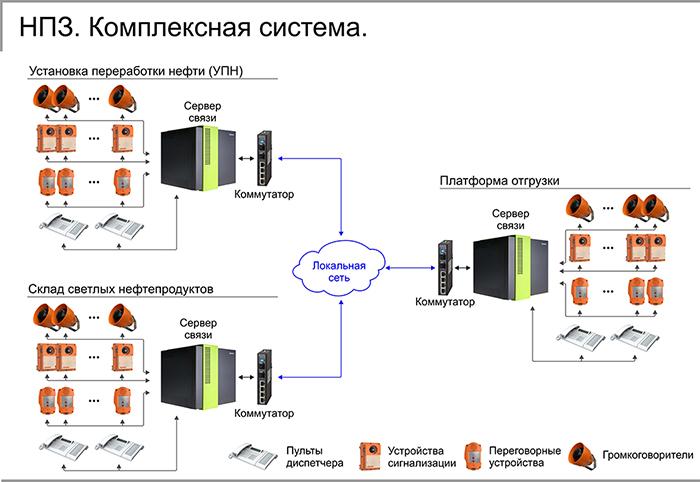 НПЗ. Комплексная система.