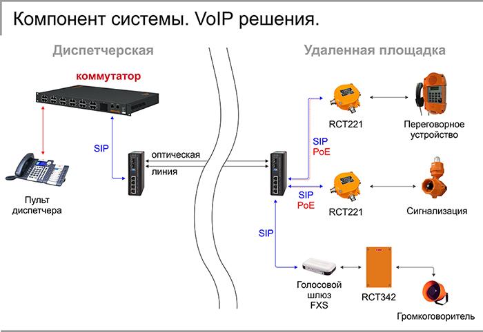 Компонент системы. VoIP решения.